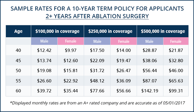 life-insurance-chart-2-years-after-ablation-surgery