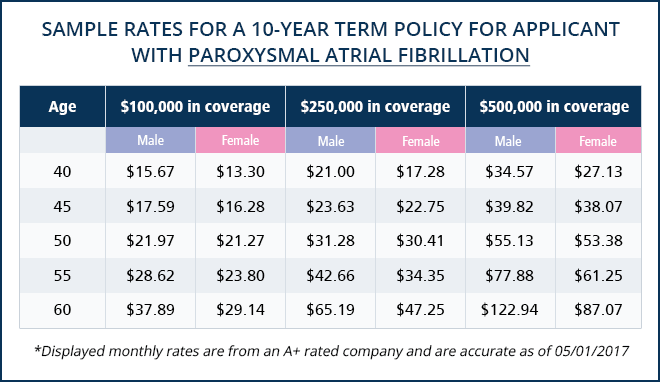 life-insurance-chart-paroxysmal-atrial-fibrillation