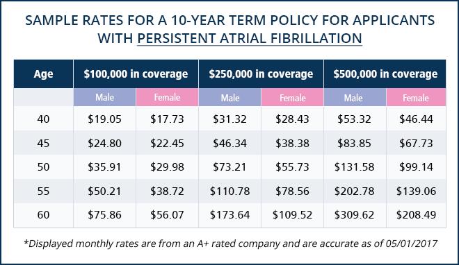 life-insurance-chart-persistent-atrial-fibrillation