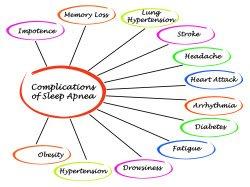 sleep-apnea-afib-connection-250