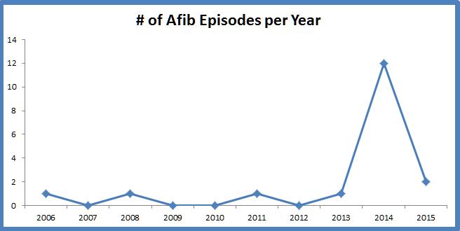 atrial fibrillation progression